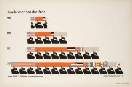 Otto Neurath en Gerd Arntz, beeldstatistiek over de toename van de wereldwijde handelsvloot, 1930.